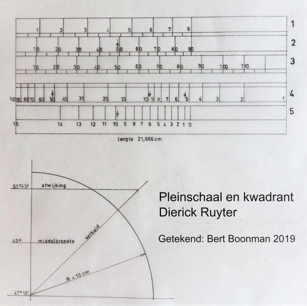 Pleinschaal en kwadrant Diederick de Ruyter